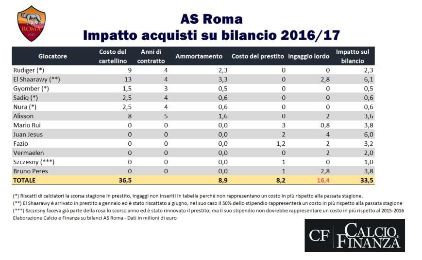 roma-saldo-calciomercato-in-entrata-2016-2017