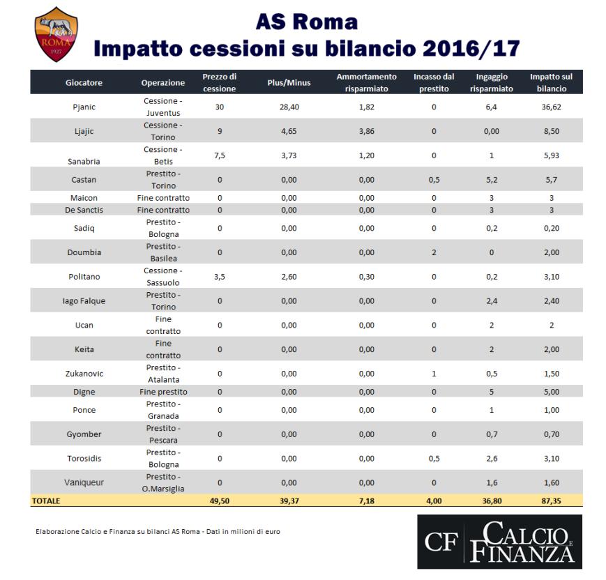 roma-saldo-calciomercato-in-uscita-2016-2017
